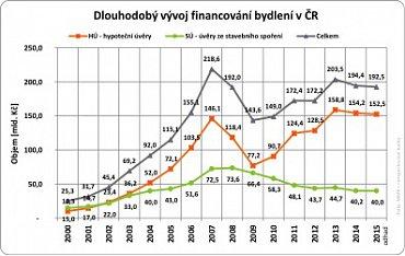 Objemy hypoték v ČR