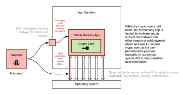 Útočník může zneužít slabinu OS a systémová rozhraní tak, aby obešel existující zabezpečení aplikace. Kryptografické jádro pak může nechat zcela nedotčené.
