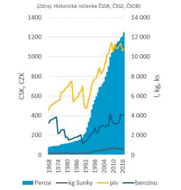 Důchod v posledních 50 letech a objem zboží, které jste si mohli koupit.