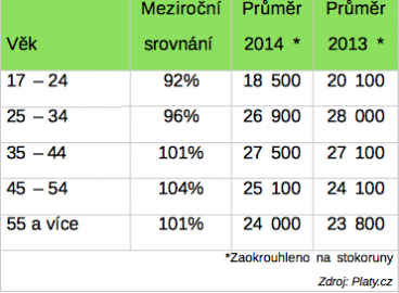 Zdroj: Platy.cz