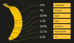 Vitalia.cz: Banány jsou plné pesticidů