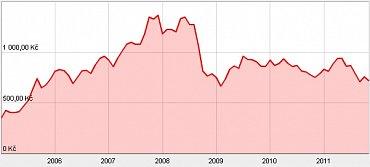 Vývoj ceny akcie ČEZ od roku 2005 do současnosti