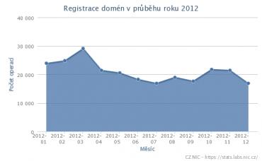 Počet nově zaregistrovaných domén v jednotlivých měsících roku 2012