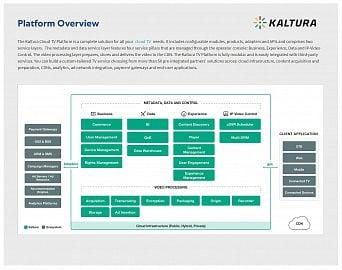 Schéma řešení dodávaného firmou Kaltura