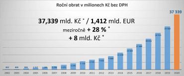 Hospodářské výsledky Alza.cz za rok 2020.