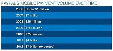 Vývoj objemu peněz, které protékají přes mobilní platební systém PayPalu.