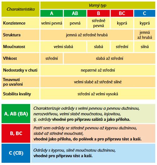 Charakteristika varných typů brambor