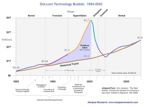 dotcom bust It's ten years since the dot com bubble began to seriously deflate the financial climax had its high water mark on march 10, 2000 when the.