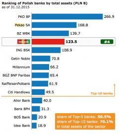 Na polském trhu je mBank čtvrtá z pohledu bilanční sumy.