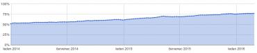 Vývoj počtu dotazů přes HTTPS