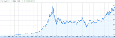 Vývoj kurzu akcií Microsoftu od roku 1986