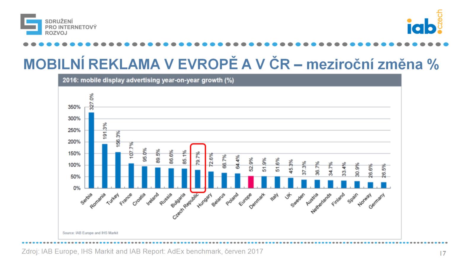 Mobilní reklama ve světě a v ČR
