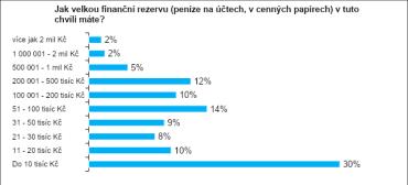 Nejvíce lidí (30 %) má úspory jen ve výši 10 000 korun.