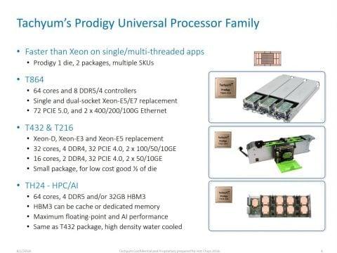 Prodigy Universal Processor od slovenské firmy Tachyum