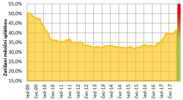 Index dostupnosti bydlení. Index znázorňuje, kolik procent činí měsíční splátka hypotéky z průměrného čistého měsíčního příjmu české domácnosti.