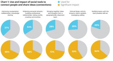 Millward Brown - Dopad využití sociálních sítí