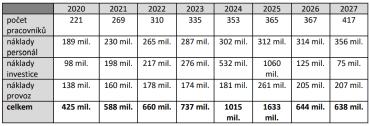 Plán na dobudování a následný rozvoj NÚKIBu
