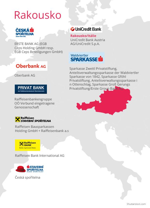 Banky sídlo Rakousko