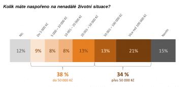 Každý třetí Čech má naspořeno více než 50 tisíc korun.