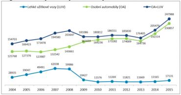 Registrace nových lehkých užitkových vozů a osobních automobilů v období 2004 – 2015 v ČR.