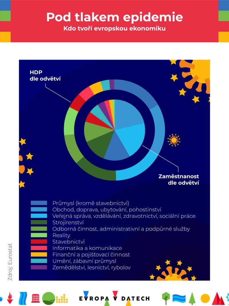 Kdo tvoří evropskou ekonomiku (infografika)