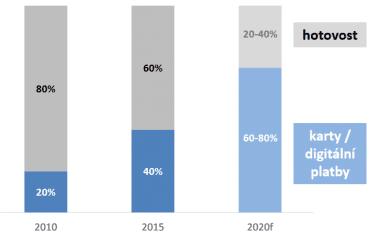 Podíl objemu peněz utracených hotově a prostřednictvím digitálních plateb.