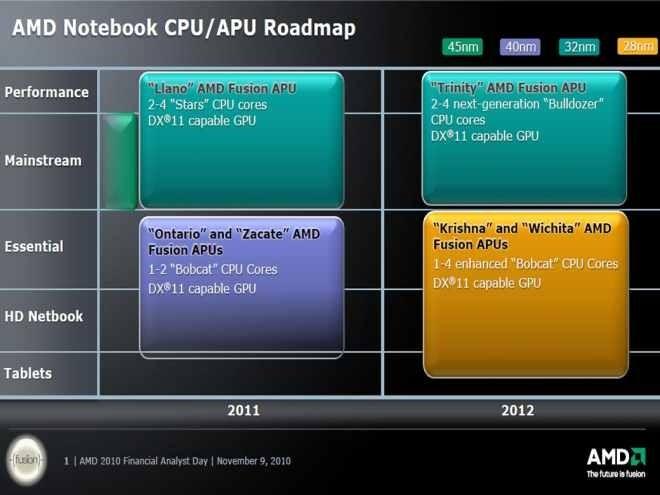 APU pro notebooky a tablety: Firma AMD použije příští rok 28nm technologii, a to pro procesory Krishna a Wichita