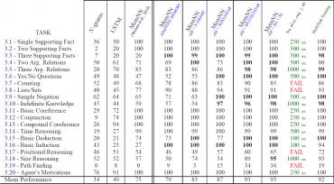 """Čísla ve sloupcích vyjadřují procentuální správnost odpovědí poskytovanou jednotlivými modely, ale až po tisíci cvičebních příkladů. Předposlední sloupec vyjadřuje počet cvičebních příkladů nutný kzískání 95% úspěšnosti, pokud jde omodel """"MemNN AM+NG+NL""""."""