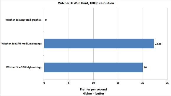 Výsledky testování eGPU na hře Witcher