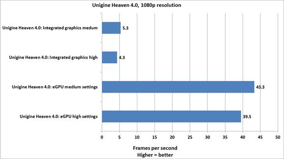 Unigine Heaven 4.0 - výsledky benchmarku
