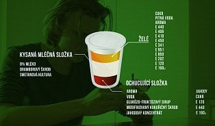 Vitalia.cz: Které potraviny jsou fér?