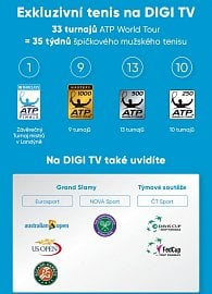 Digi TV - infografika k turnajům ATP.