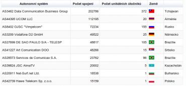 Nejčastější útočníci (listopad 2012 – leden 2013).