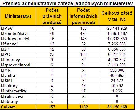 Administrativní zátěž podnikatelů dle jednotlivých ministerstev