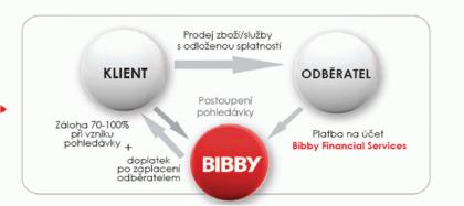 Bibby obr 1