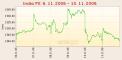 B.I.G. Expert - akcie: Dobré hospodářské výsledky pomáhají akciím