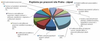070828 Bayer - Poptávka Praha