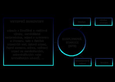 Biostanice - model