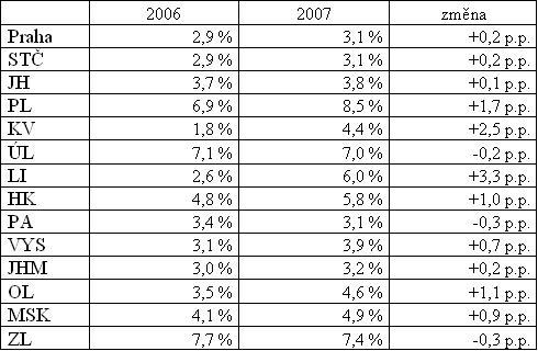 Tabulka czech credit burreau - rentabilita tržeb obch.spol.