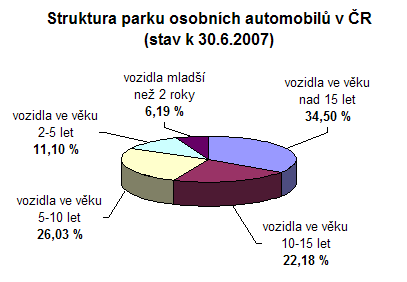 Krakowski 071015 Struktura parku osobních aut v ČR