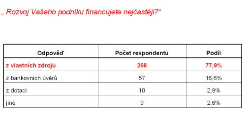 Anketa Poštovka 5