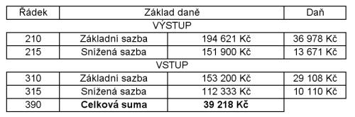 Dolni tabulka