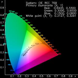 diagram CIE