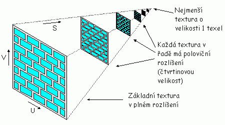 Obrázek 3: Princip tvorby mipmapy