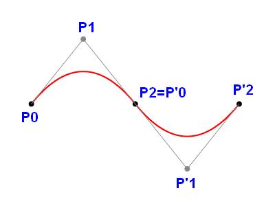 Obrázek 1: Dvě Bézierovy kvadratické křivky, které jsou navázány se spojitostí C1