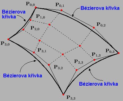 Obrázek 3: Význam okrajů Bézierova bikubického plátu