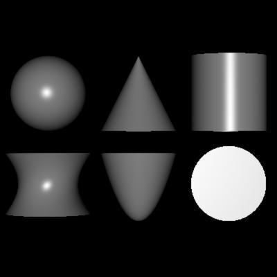 Základní typy kvadrik