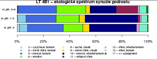 Jedenáctý sloupcový graf