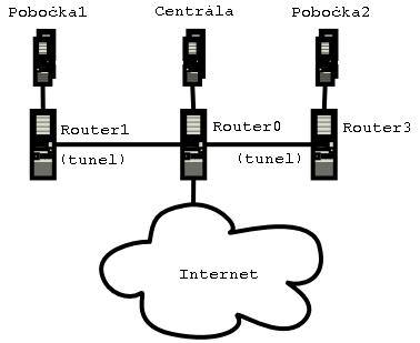 síť zevnitř