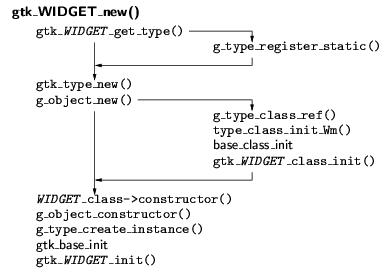 gtk_widget_new